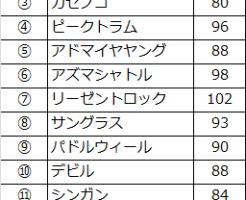 mainichihai-speed