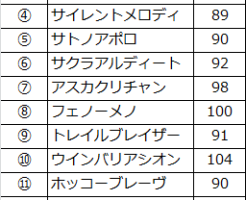 nikkeisho-speed