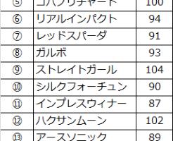 takamatsunomiya-speed